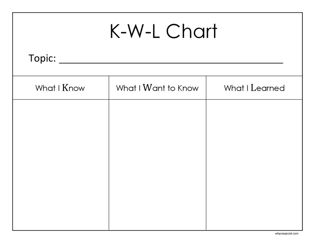 graphic regarding Printable Kwl Chart known as K-W-L System Chart - Sarah Sanderson Science